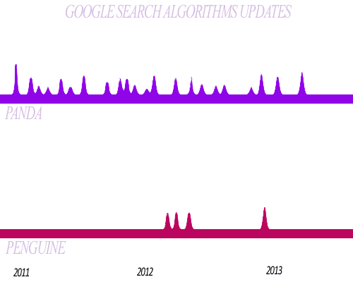 google search algorithms, panda, penguine