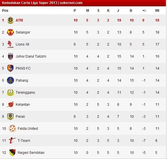 Keputusan Liga Super 2013 - Selangor Belasah Johor Darul Takzim