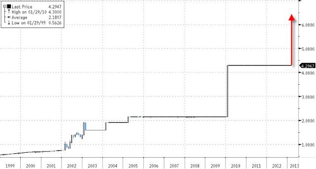 2013.02.08+ZH+Venezuela+svalutazione+Bolivares+VEF Il Venezuela svaluta il Bolivares del 46% nottetempo