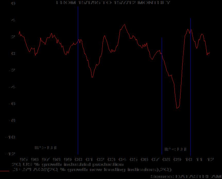 Lagging Indicators