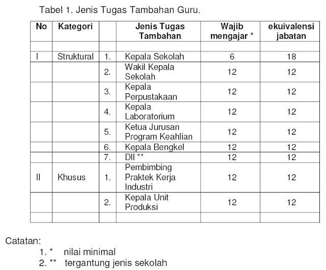 tabel beban mengajar 24jam