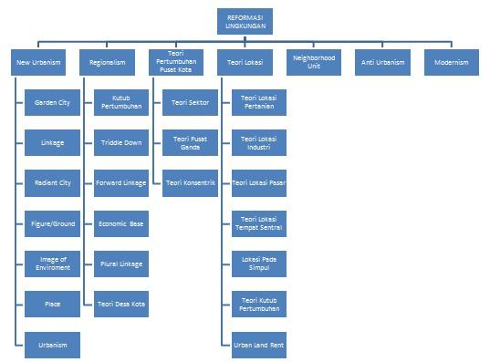 Jenis jenis teori perencanaan kumpulan materi pwk 22 perkembangan dan konsep teori perencanaan kota merupakan sebatas wilayah yang dihuni sekumpulan orang dan memiliki pemerintahan sendiri ccuart Image collections