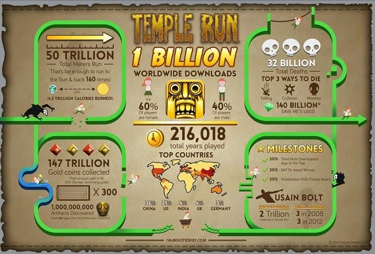 Temple Run 2 İle İlgili İstatistikler