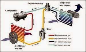 Sistem Cara Kerja Mesin AC Mobil