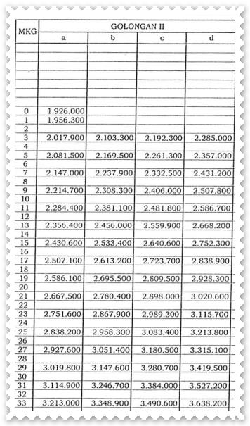 Daftar Gaji Pokok PNS 2015 Golongan II