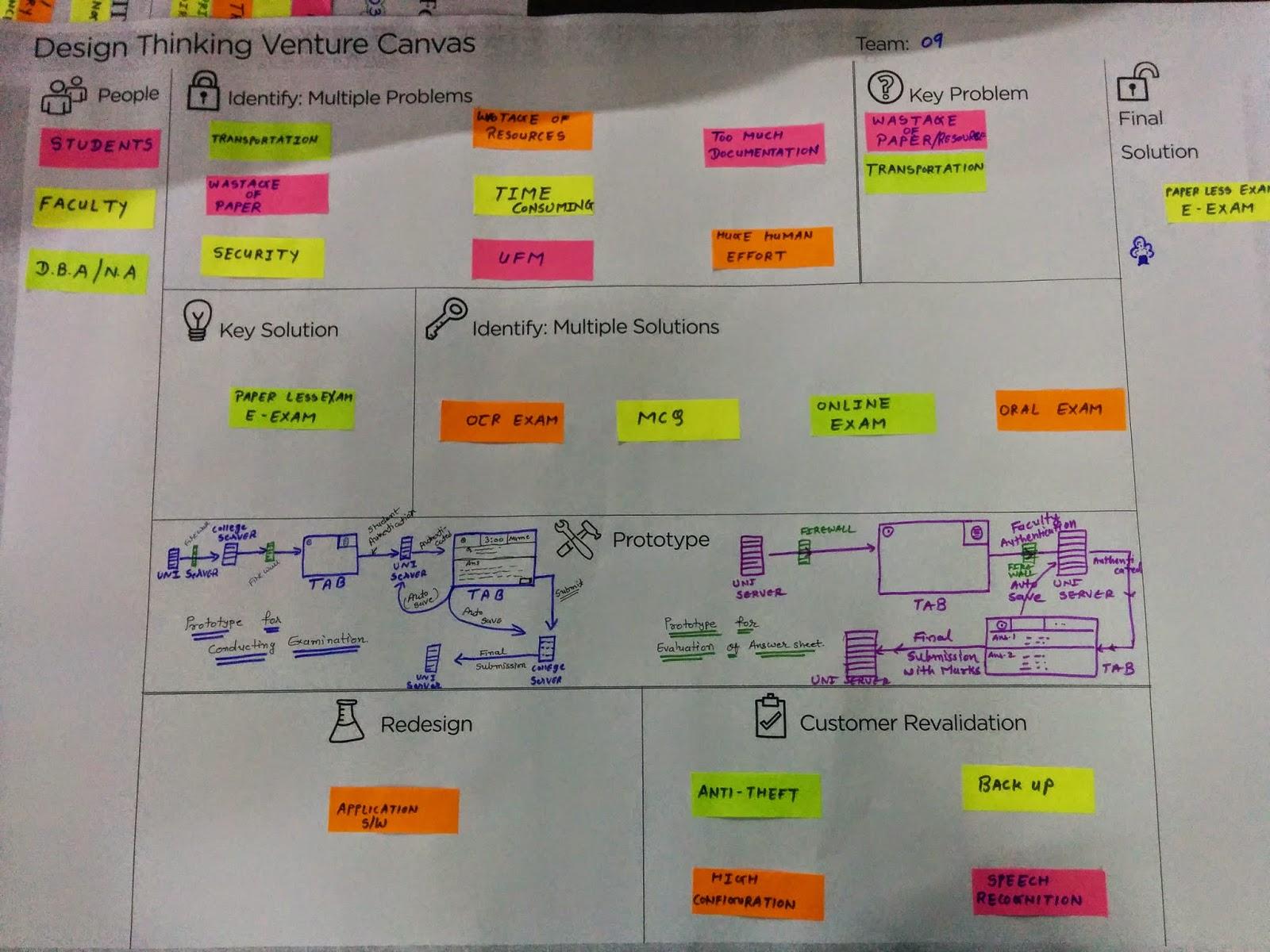 design engineering canvas a e i o u sheet format