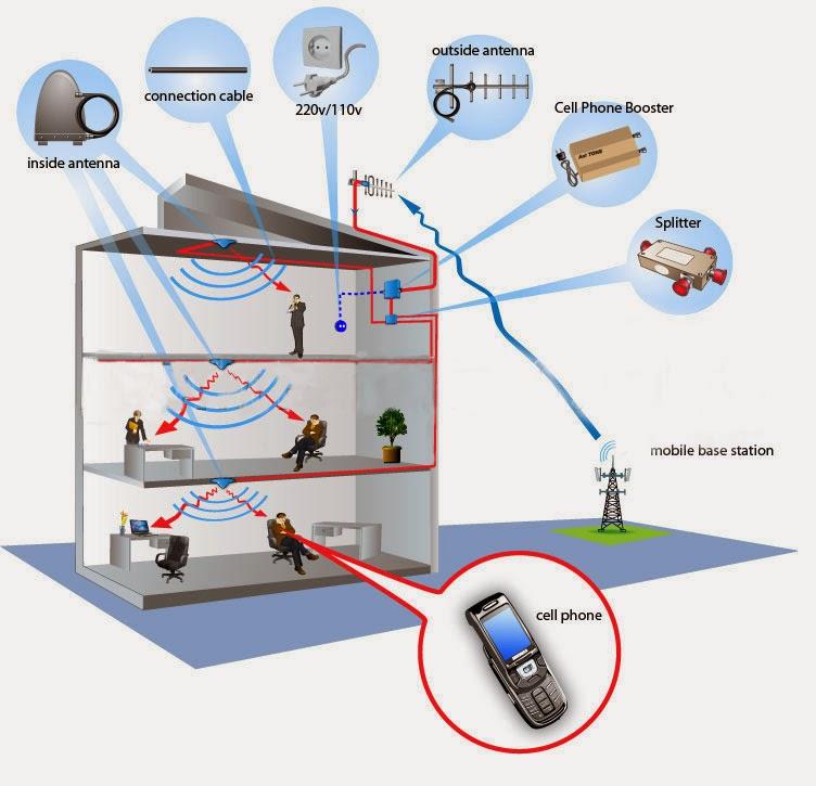 Antena Penguat Sinyal Indoor images