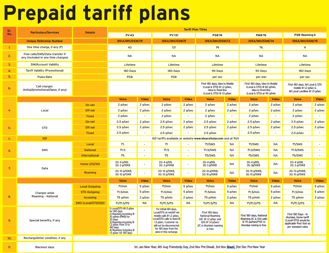 Idea Tarriffc Plan For Haryana Circul 2015 Image | Search ...