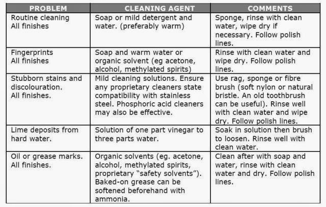 cleaning of stainless steel, how to clean stainless steel. Precautions for Cleaning Stainless Steel. Acids  should only be handled using personal protective