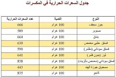 بالصور جدول السعرات الحرارية المكسرات