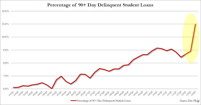 College Need Not Be An Expensive Racket - student loan delinquency chart