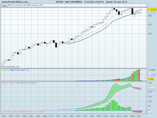 analisis tecnico de-S&P 500 historico-a 26 de enero de 2012