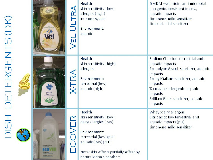 Comparison of Danish dish detergents