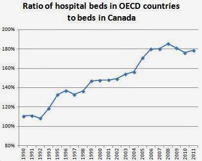 OECD countries have 78% more hospital beds than Canada. Sharply up from 1990.