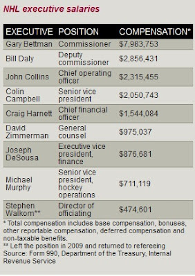 NHL Executive Salaries