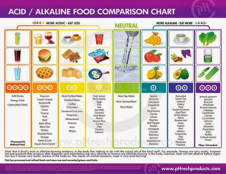 Acid/Alkaline Chart - More of the right and less of the left.