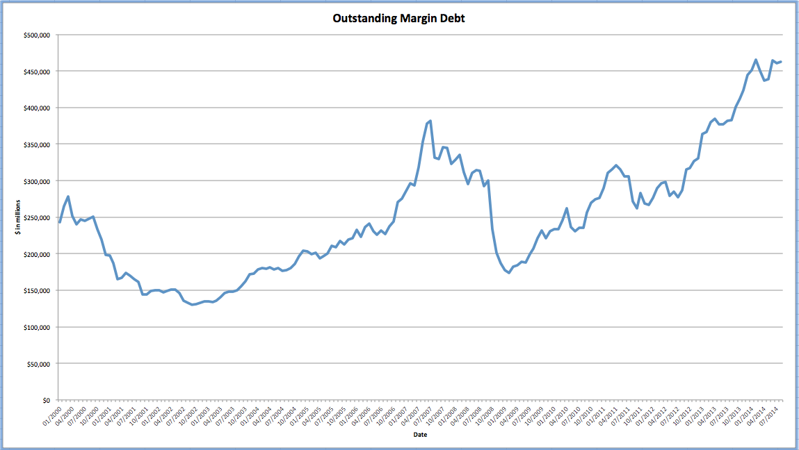 Are Margin Debt Levels Telegraphing the Stock Market's Future?