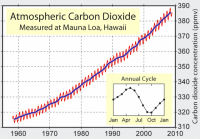 Mauna Loa observatory carbon dioxide readings over time