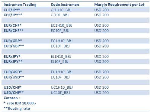 Perubahan margin awal untuk transaksi perdagangan bursa berjangka EUR dan CHF