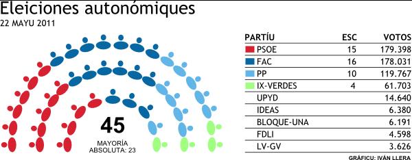 Resultaos eleiciones autonómiques Asturies 2011. Resultados elecciones autonómicas Asturias 2012