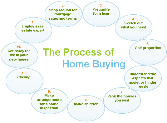 how to choose a realtor in bc
