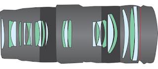 apa itu chromatic aberration, lensa