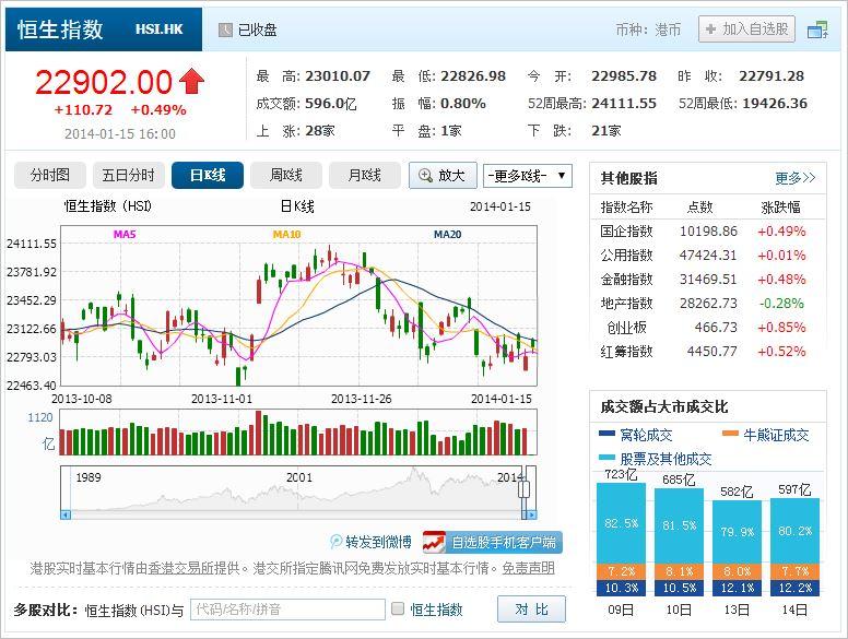 中国株コバンザメ投資 香港ハンセン指数20140115