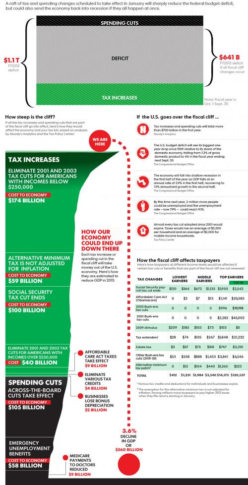Fiscal Cliff In One Must-See Graphic - graphic