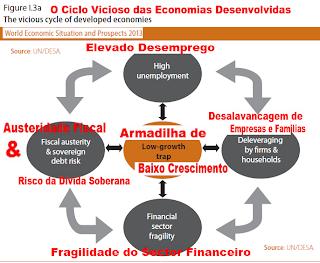 Euro, Crisis, Risks, Austerity, Policies, Alert, UN, Global Outlook, Global, World, Economic, Situation,