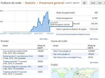 Statistici trimestrul 2, 2015