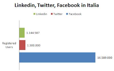 linkedin twitter facebook