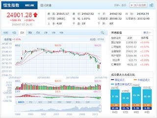 中国株コバンザメ投資 香港ハンセン指数20150710