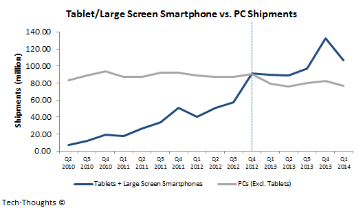 Tablets/Phablets vs. PCs