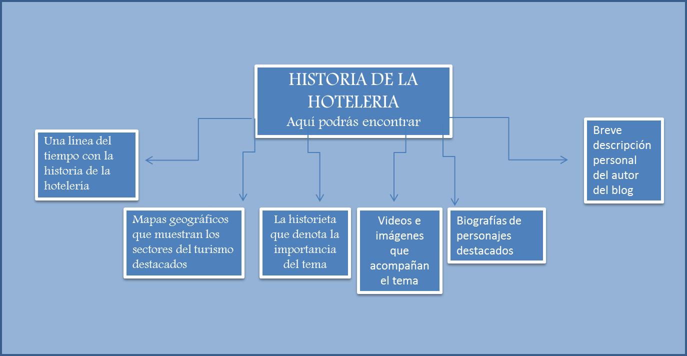 Jose aldemar la historia de la hoteleria - Enel richiesta interramento linea ...