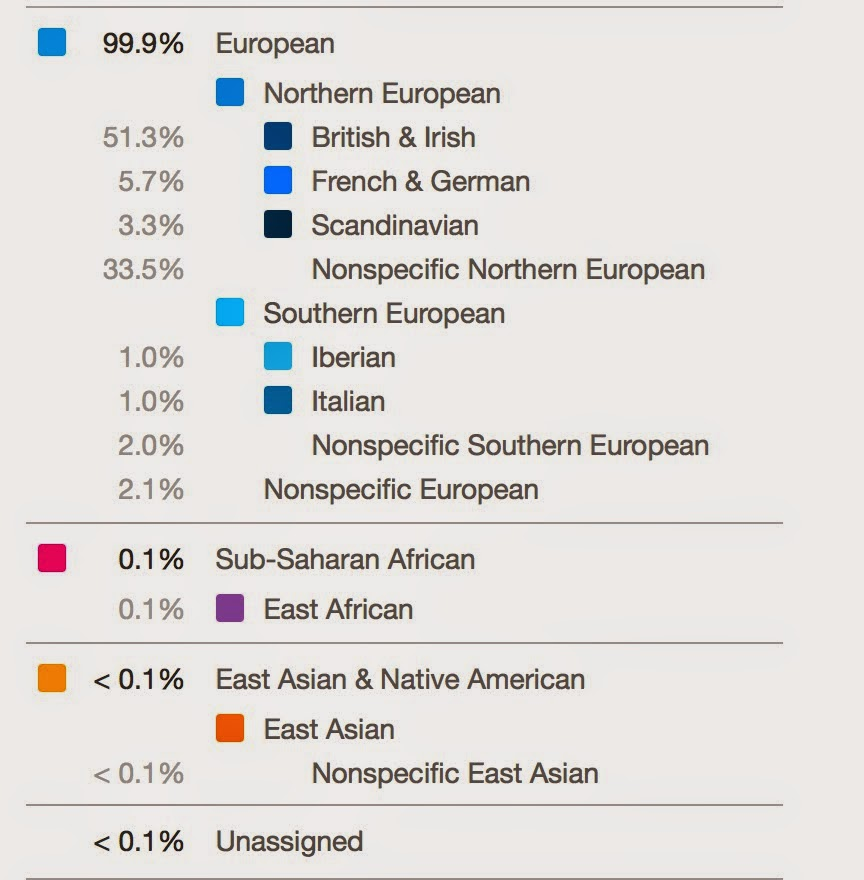 DNA Results Showing Ethnic Origins