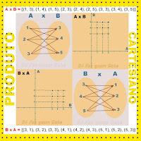 Representações de um Produto cartesiano entre dois conjuntos