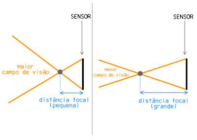 Exemplo gráfico de distância focal