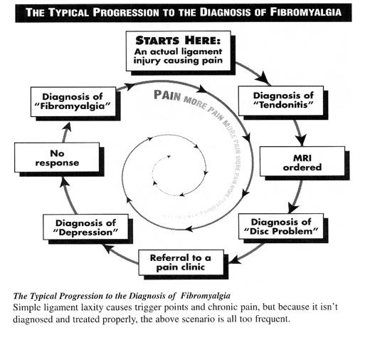an analysis of the topic of the musculoskeletal pain and fatigue disorder Fibromyalgia is a widespread musculoskeletal pain and fatigue disorder that is considered a syndrome because there are so many symptoms and conditions associated with it fibromyalgia means pain in the muscles, ligaments, and tendons—the soft fibrous tissues in the body.