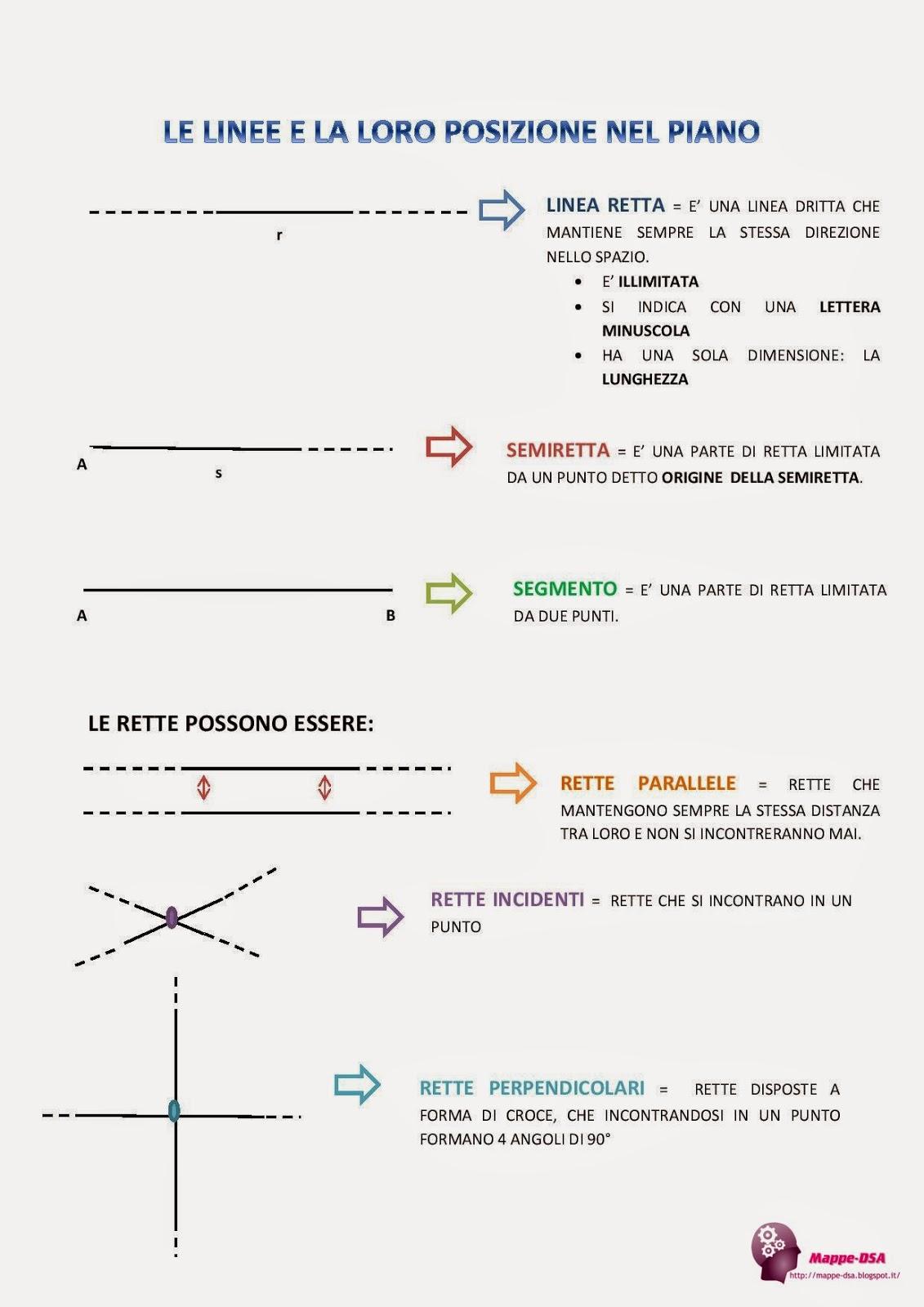 mappa dsa geometria linee piano rette
