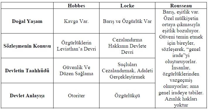 Essay on locke/hobbes/rousseau