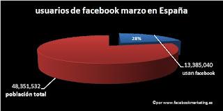 usuarios marzo espana+facebook España, 4 país europeo con mayor cantidad de usuarios en FACEBOOK y 14 en el mundo