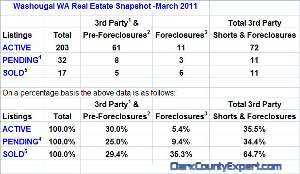 Washougal WA Real Estate Market Report, March 2011, by John Slocum & Kathryn Alexander REMAX Washougal WA