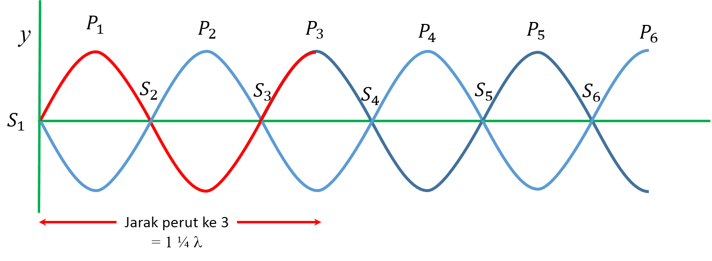 Kelas Xii Pembahasan Soal Gelombang Stasioner Insta Fisika