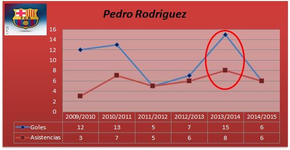 stats-pedro-barca-fullsporting