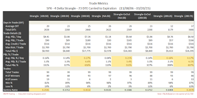 Short Options Strangle Trade Metrics SPX 73 DTE 4 Delta Risk:Reward Exits