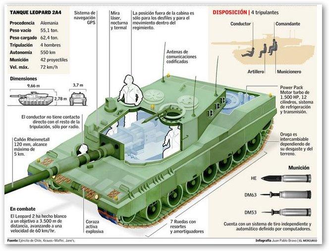 leopard 2 chileno: