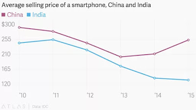 the price of a smartphone : china vs india""