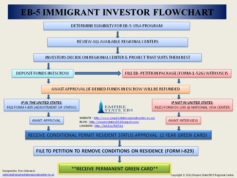 Empire State EB5 Regional Center: EB-5 IMMIGRANT INVESTOR FLOWCHARTEmpire State EB5 Regional Center - blogger