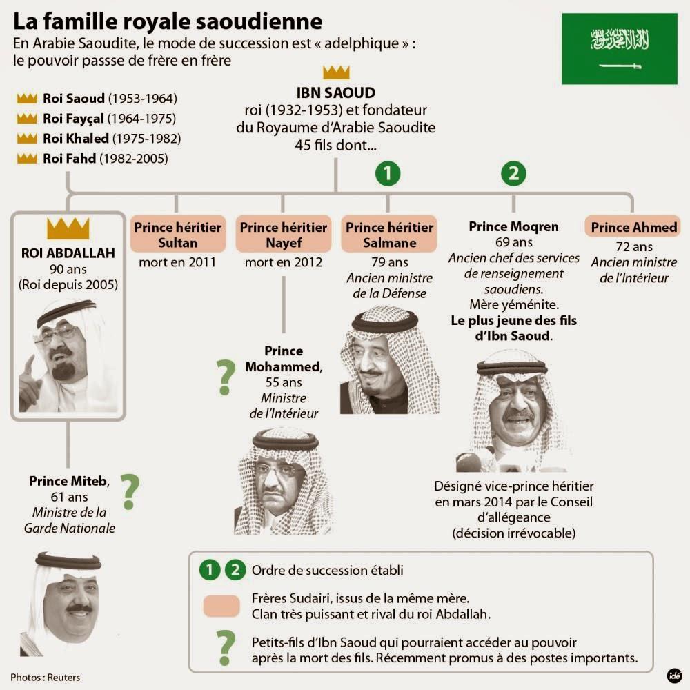 familia-real-saudita