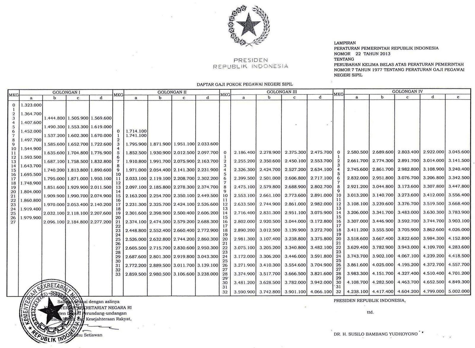 Daftar Kenaikan Gaji PNS PP 22 Tahun 2013